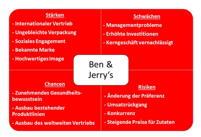 SWOT Analyse-Ben und Jerrys
