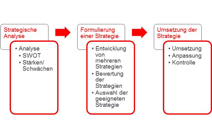 strategischer Manangementprozess