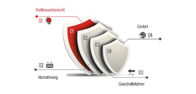 Ist die gesonderte Abmahnung von GmbH und Geschäftsführer rechtsmissbräuchlich