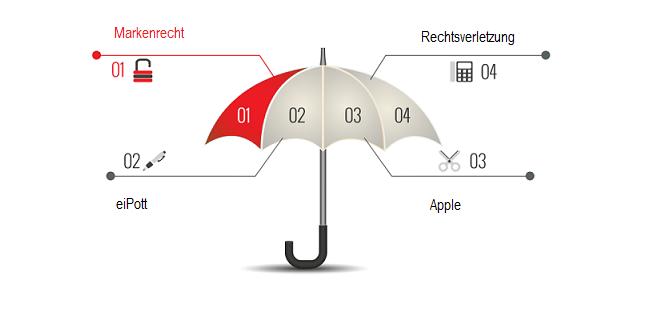 """Verletzt die Bezeichnung """"eiPott für Eierbecher kennzeichenrechtliche Rechte von Apple"""