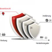 Wann liegt eine irreführende Werbung mit Made in Germany vor